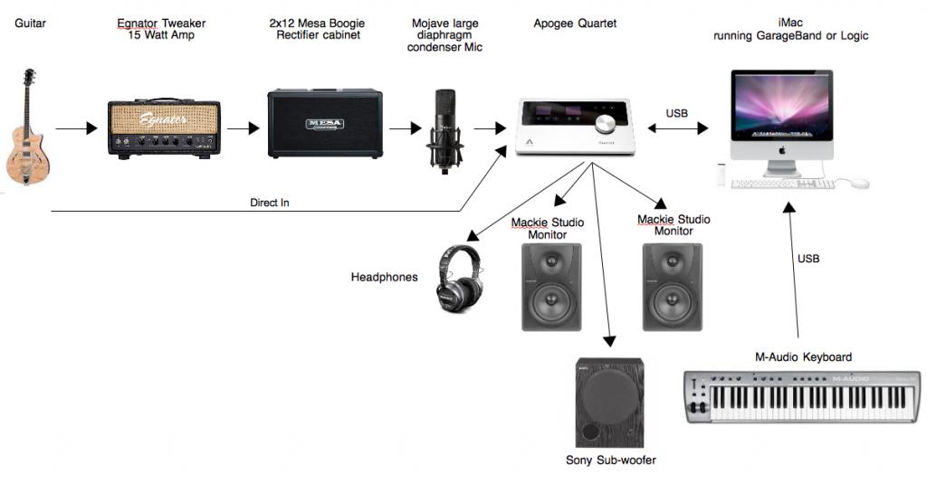 Recording Setup-2