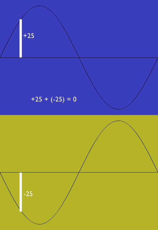 sinewave_phasecancellation